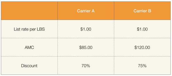 Carrier tariff
