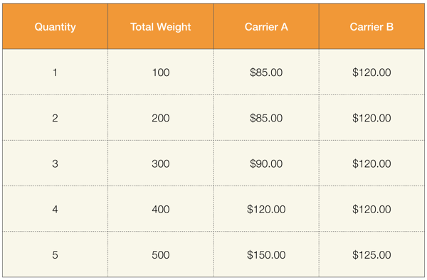 Comparison of charges